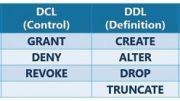 SQL Categories