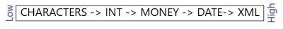 Data Type Conversion