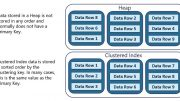 Heap vs Clustered Indexes