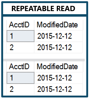 Repeatable Read Results